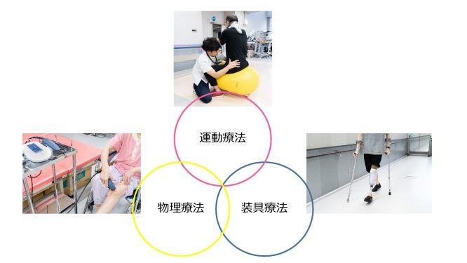 運動物理装具療法①s.jpg